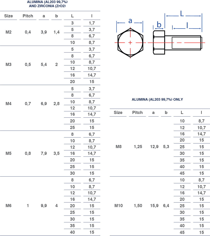 hexagonal head screws dimensions