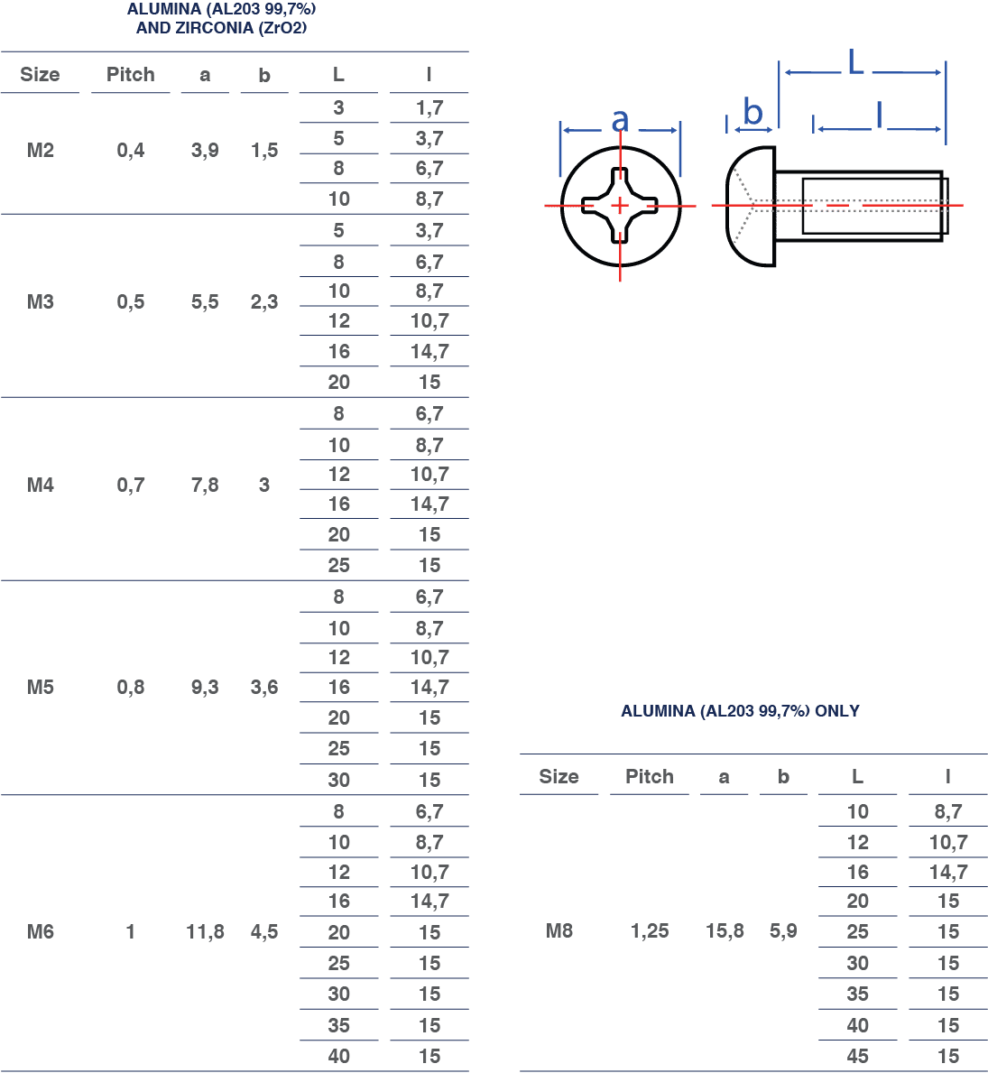 pan head gas hole screws dimensions