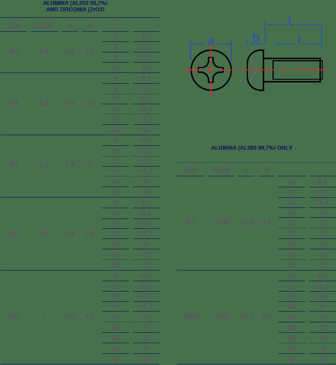 sceram pan head screws dimensions