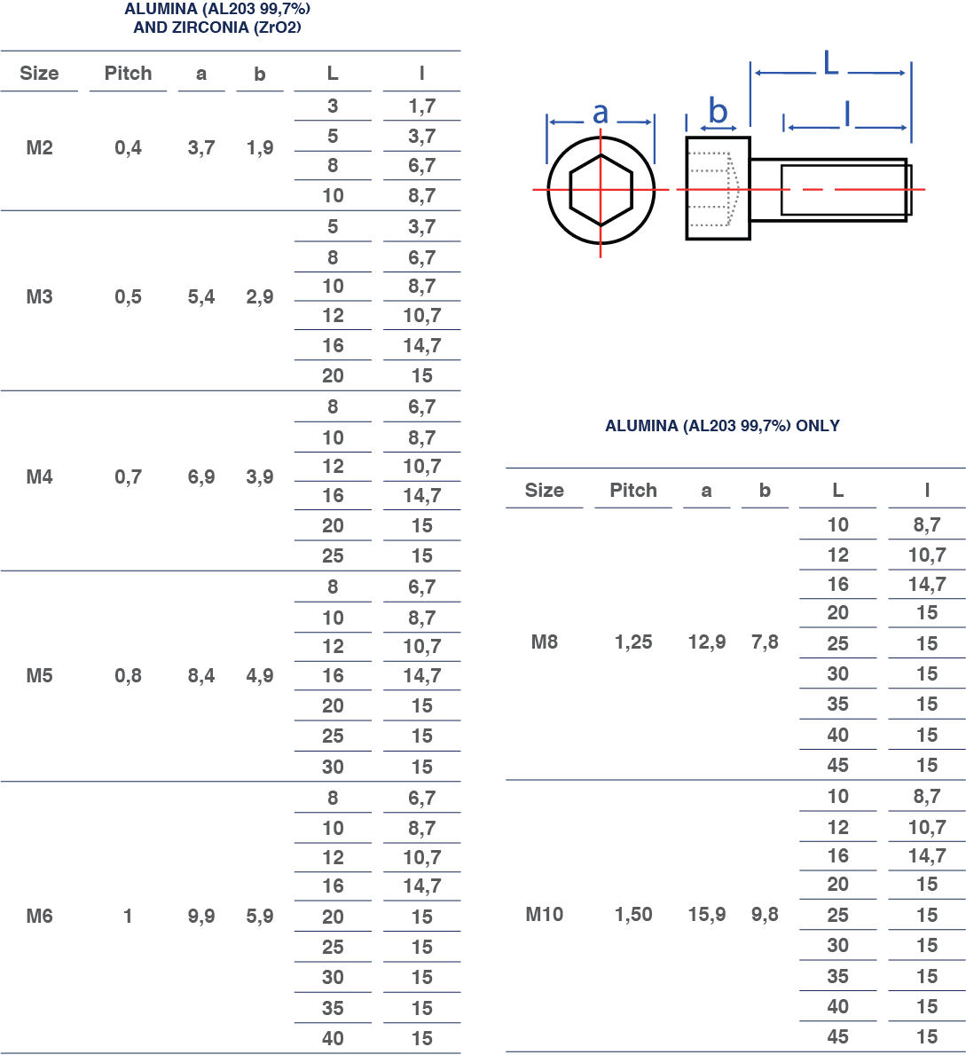 socket cap screws dimensions